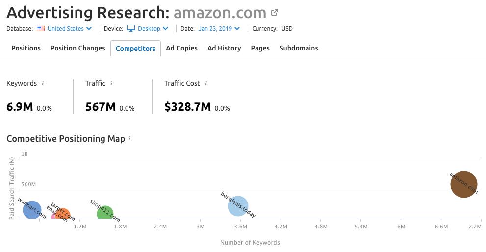 Báo cáo phân tích đối thủ cạnh tranh của amazon.com