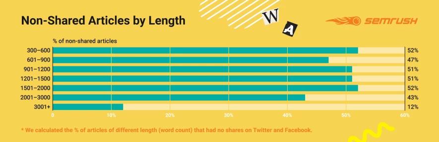 Kết quả lượt Share giữa các dạng bài viết có độ dài khác nhau