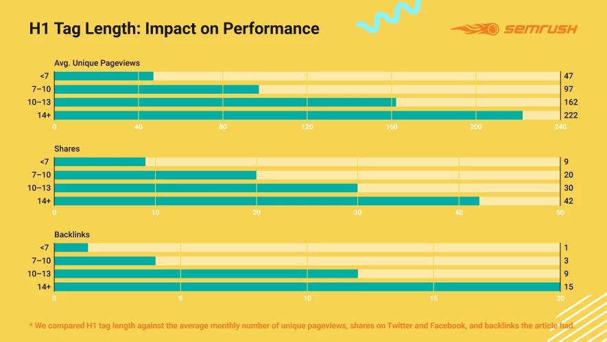 Ảnh hưởng của độ dài H1 tới hiệu suất Content