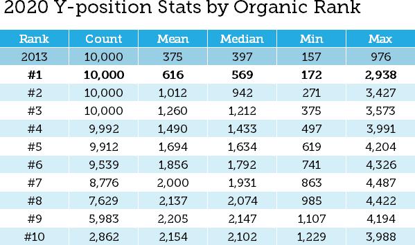 Dữ liệu năm 2013