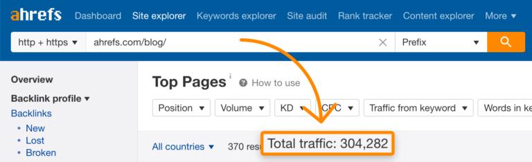 Tổng cộng, các bài đăng này nhận được hơn 300.000 lượt truy cập hàng tháng chỉ từ tìm kiếm không phải trả tiền: