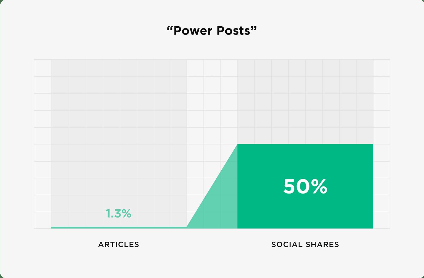 Bài viết quyền lực - Mẹo tiếp thị nội dung
