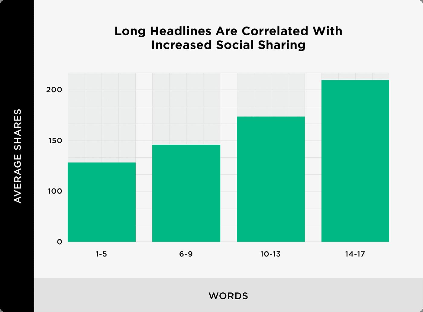 Tiêu đề dài được tương quan với chia sẻ xã hội gia tăng