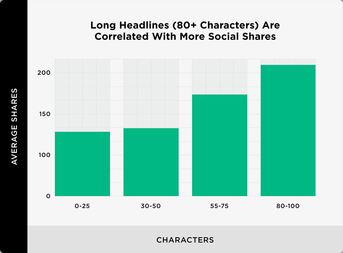 Tiêu đề dài (80 ký tự) được tương quan với nhiều chia sẻ xã hội hơn
