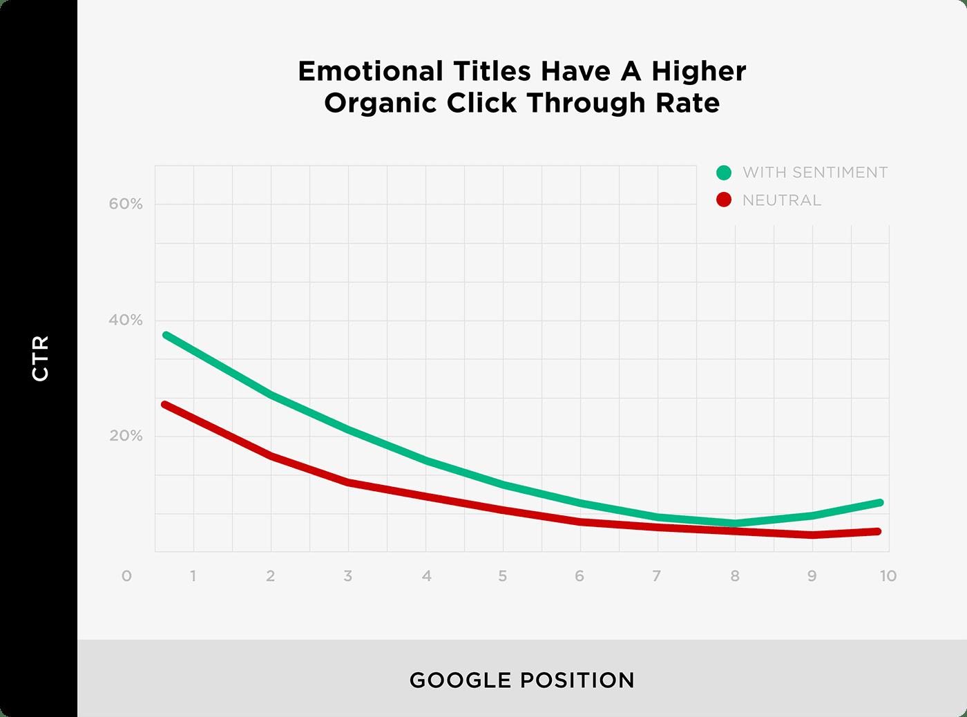 Các tiêu đề cảm xúc có tỷ lệ nhấp hữu cơ cao hơn - Mẹo tiếp thị nội dung