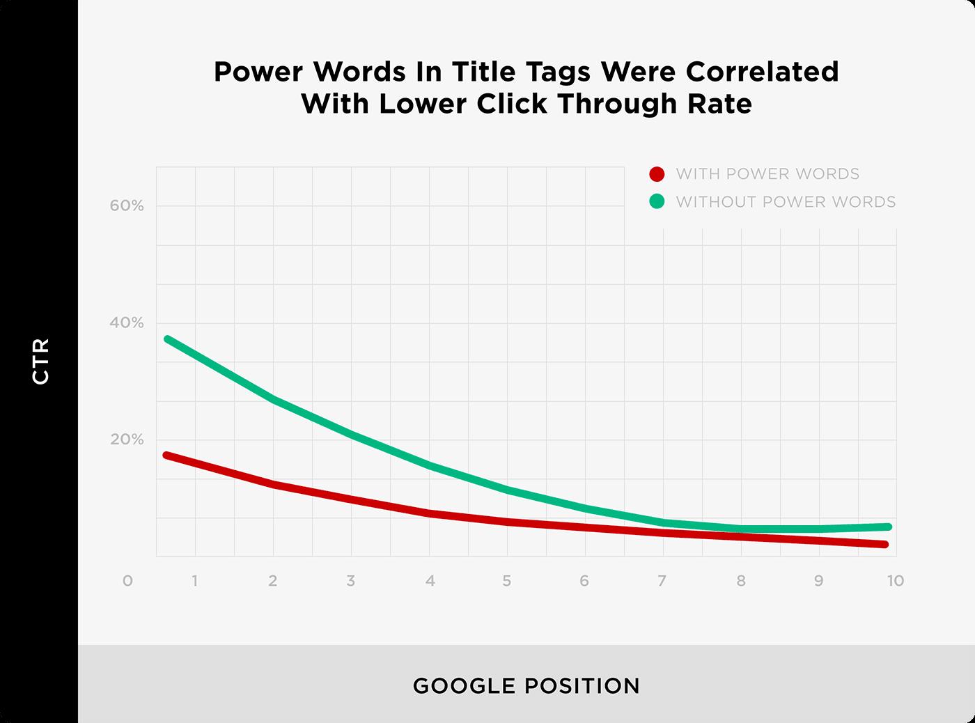 Sức mạnh từ trong thẻ tiêu đề đã được tương quan với tỷ lệ nhấp thấp hơn - Mẹo tiếp thị nội dung