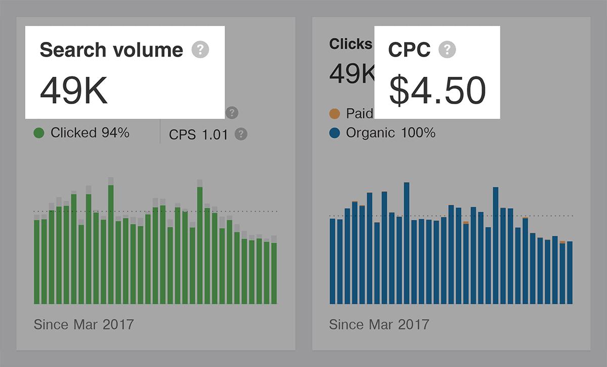 Ahrefs - BuzzSumo - Khối lượng tìm kiếm và CPC - Mẹo tiếp thị nội dung