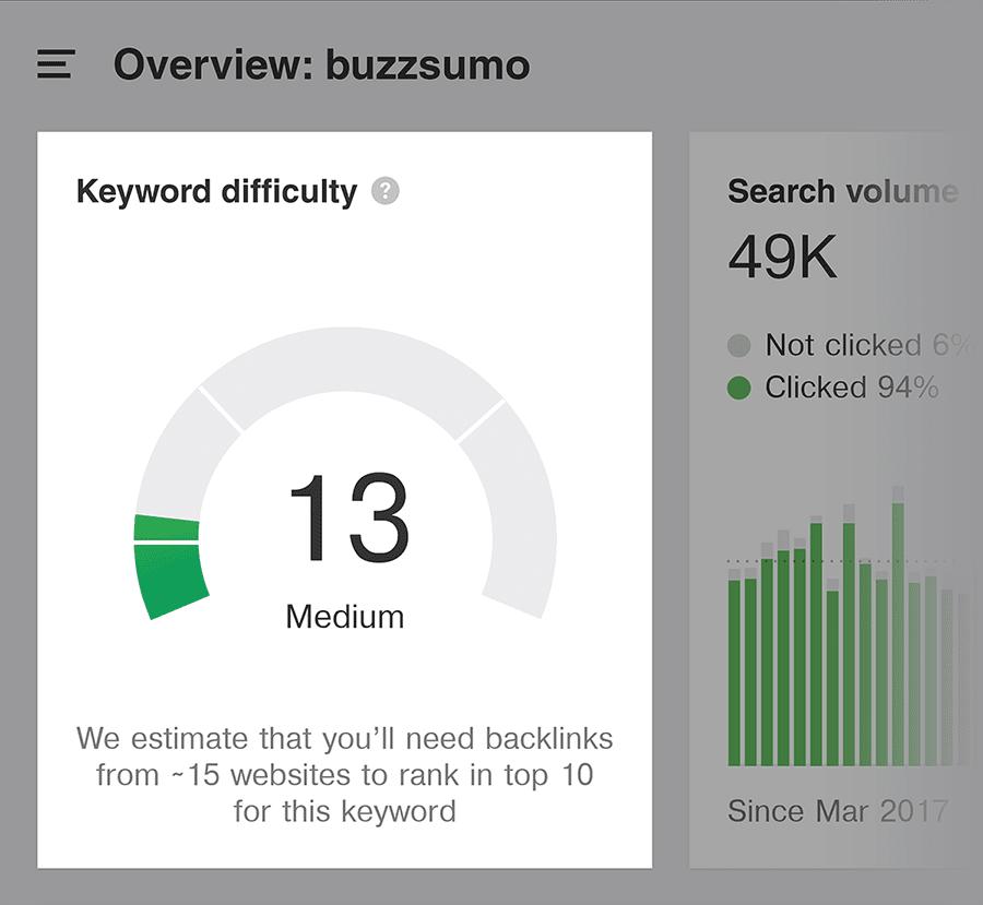 Ahrefs - BuzzSumo - Khó khăn từ khóa - Mẹo tiếp thị nội dung