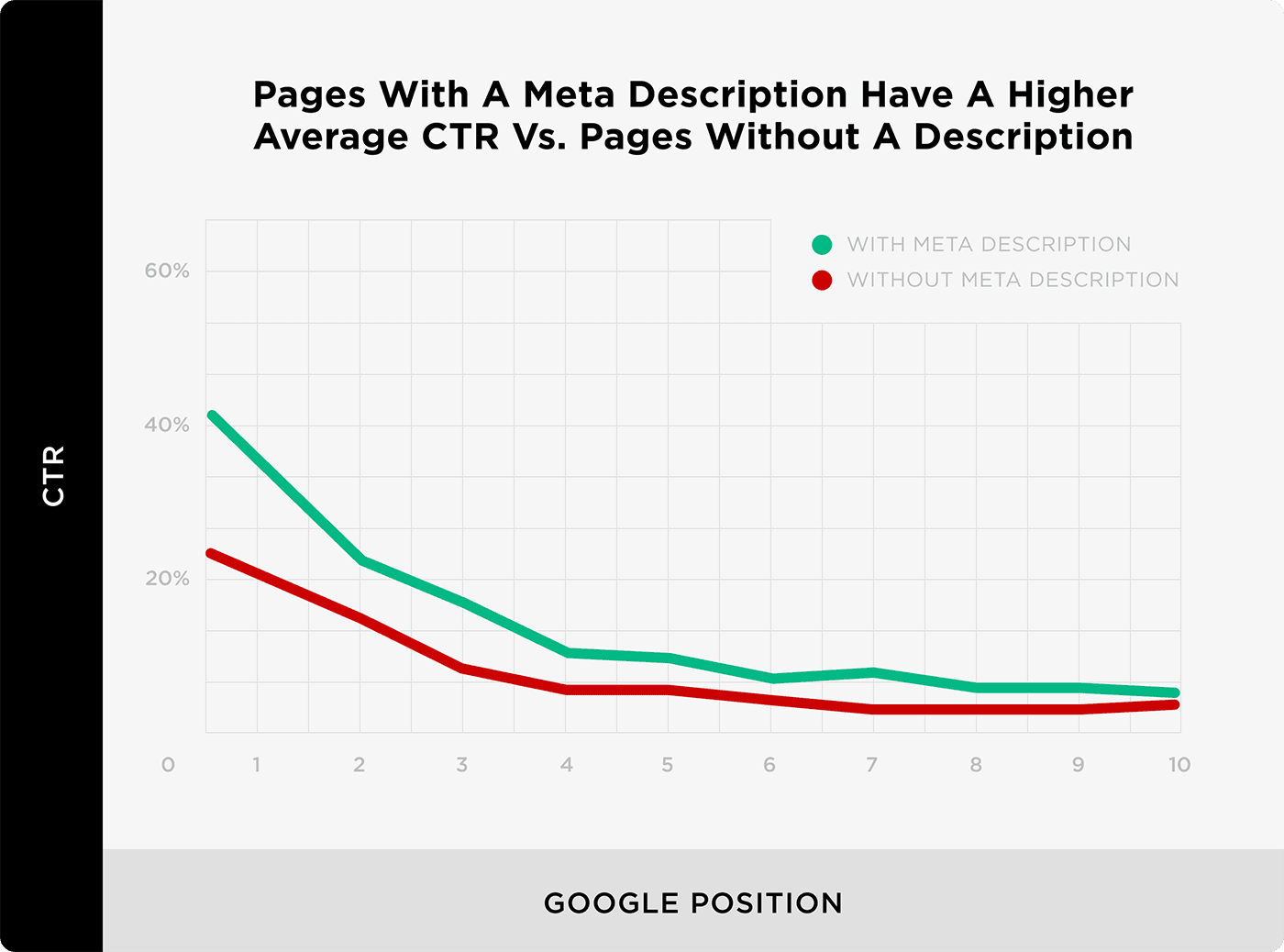 Các trang có Mô tả Meta có TLB trung bình cao hơn so với các trang không có Mô tả