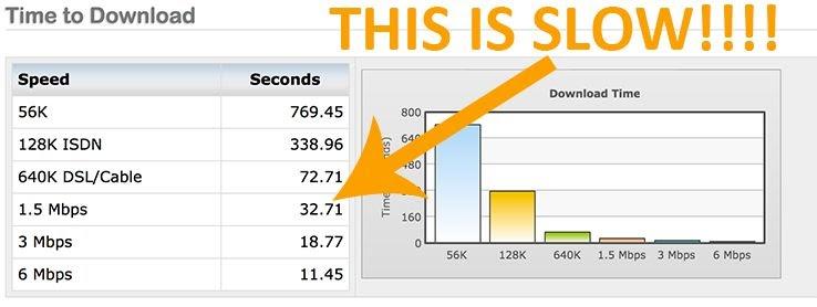 Là một số liệu tiêu chuẩn, tôi thích các trang dưới 3-5 giây với thời gian tải 1,5Mbps.