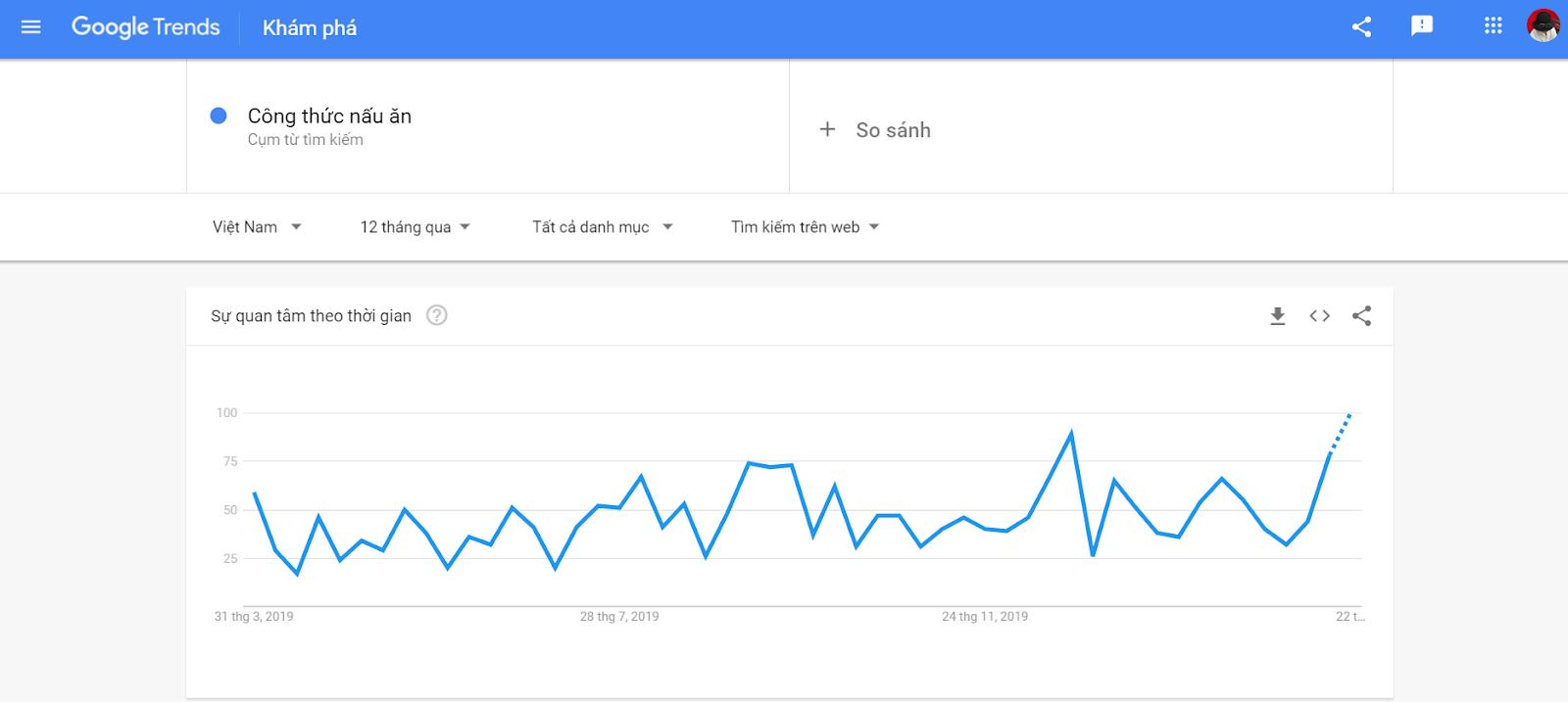 """Google trend """"công thức nấu ăn"""""""