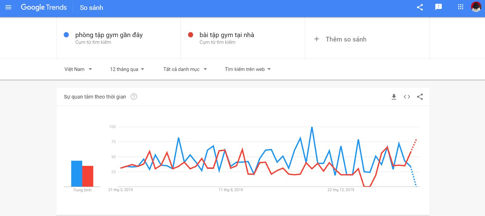 Google trends so sánh