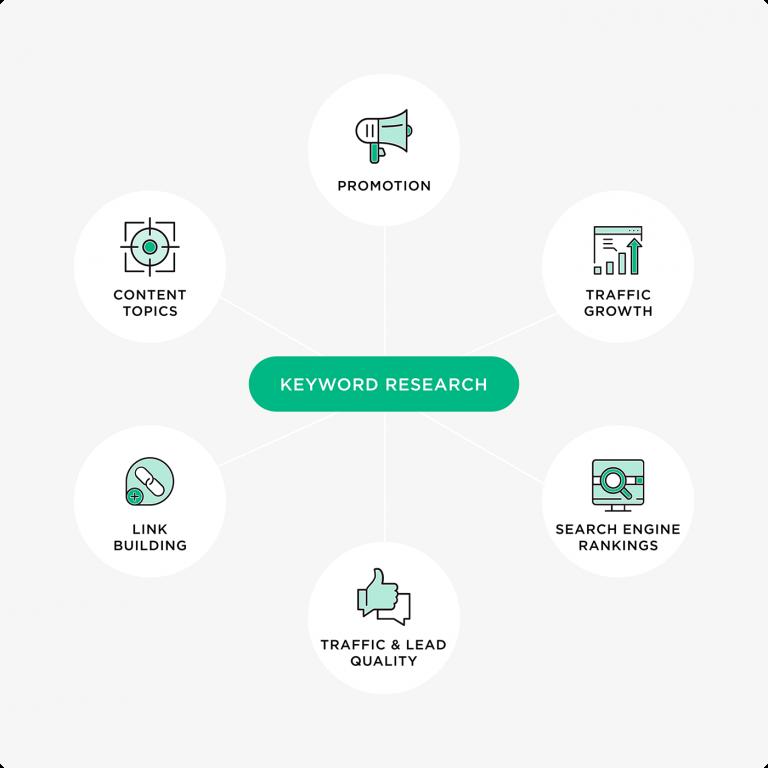 6 cách lên ý tưởng nghiên cứu từ khóa Google tăng traffic