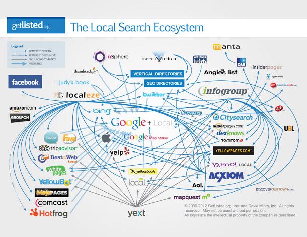 hệ sinh thái tìm kiếm địa phương là vô cùng khó hiểu, đồ họa có liên quan đến quốc gia của bạn sẽ giúp bạn hiểu rõ hơn về các trang dữ liệu địa phương