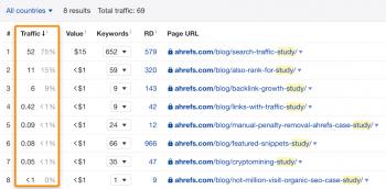 HÌnh ảnh lưu lượng truy cập-Lưu lượng truy cập ước tính cho một số nghiên cứu trên Ahrefs Blog. Dữ liệu qua Ahrefs' Site Explorer.