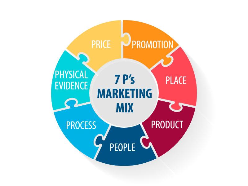 7P marketing mix và cách áp dụng tối ưu bạn cần biết