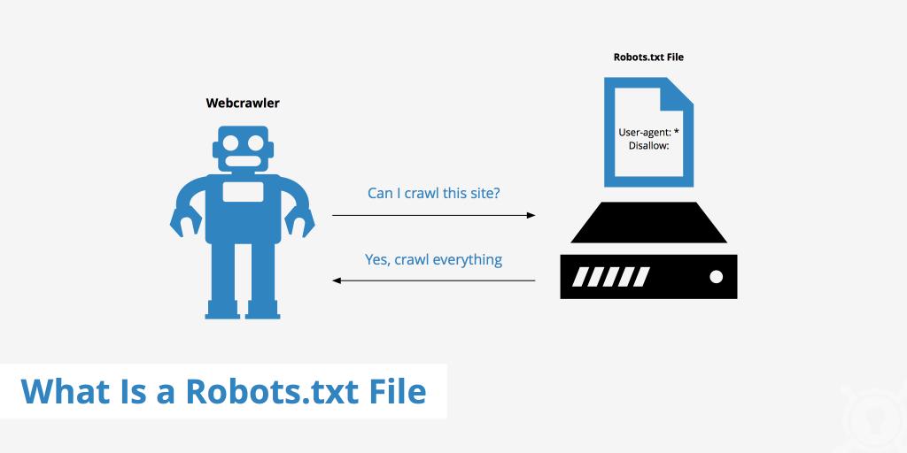 Cách Viết Blog SEO on page cho Robot (SERP) và Độc giả