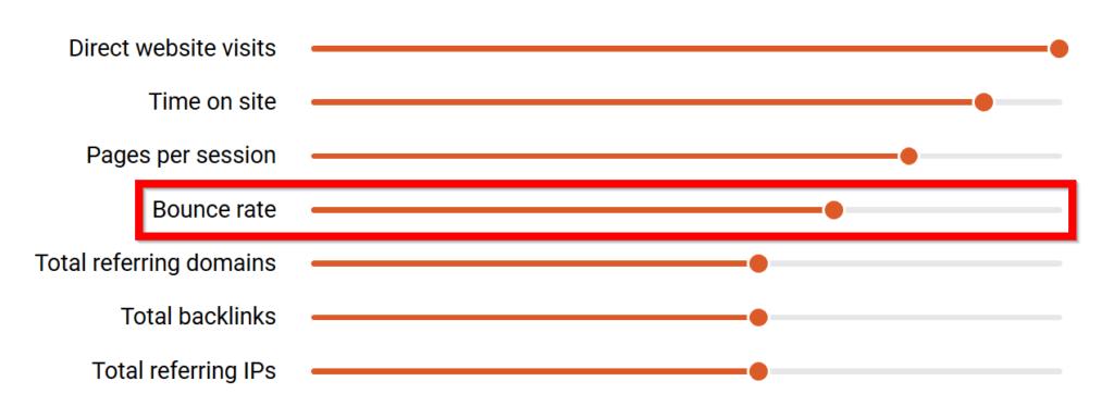 cách seo web hiệu quả - biểu đồ các yếu tố xếp hạng của Google, như tỷ lệ thoát
