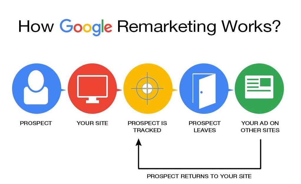 Google remarketing là gì và cách hoạt động