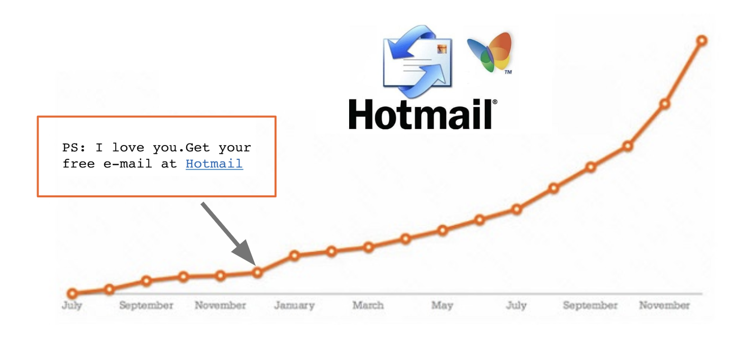 Growth Hacking - Hotmail