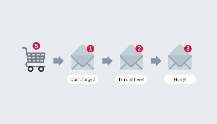 Khái niệm Abandoned Cart Email