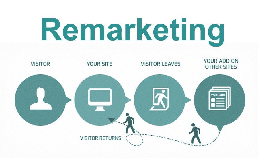 Remarketing là gì