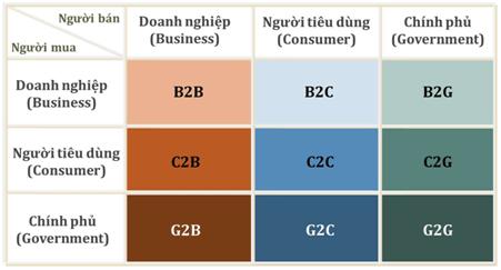 Các mô hình thương mại điện tử