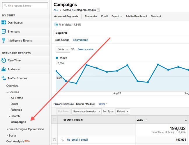 Bảng đo lường hiệu quả chiến dịch quảng cáo