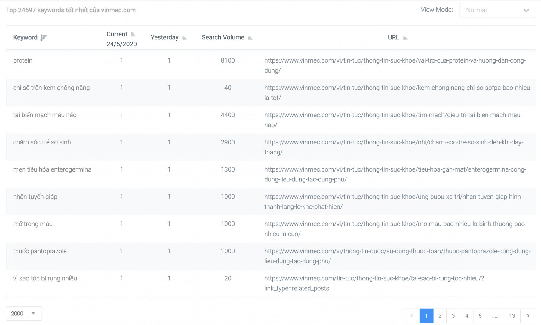 Nếu bạn là nhân viên của TopOnSeek sẽ được xem toàn bộ 25000 keyword của Vinmec