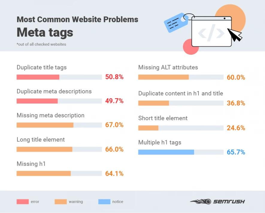 Lỗi SEO phổ biến về thẻ meta
