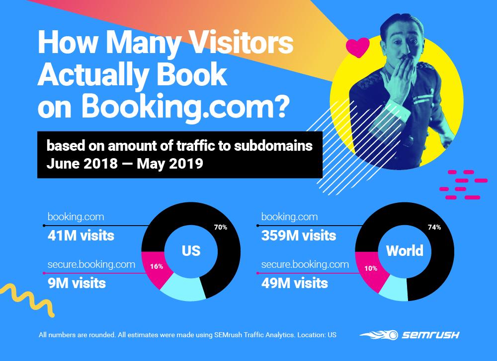 phân tích insight đối thủ 6: tỉ lệ chuyển đổi của booking