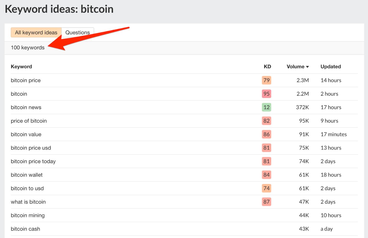 Các ý tưởng từ khóa cho chủ đề bitcoin trên Keyword Generator