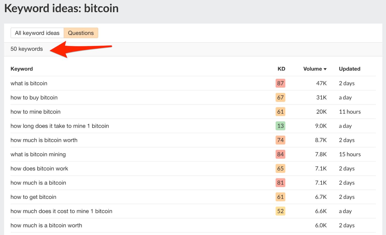 Ý tưởng câu hỏi cho chủ đề bitcoin trên Keyword Generator