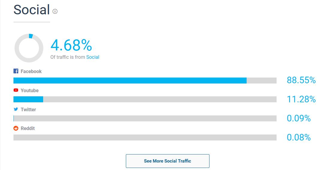 Tinh năng của SimilarWeb: Social