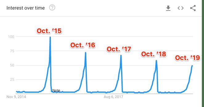Biểu đồ xu hướng từ khóa costumes theo Google Trends