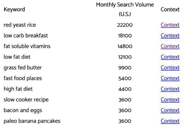 phân tích từ khóa ăn kiêng paleo