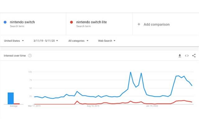 Dùng Search Trend Data để xoay vòng cho khách hàng