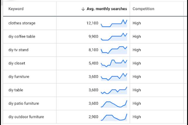 Phân tích từ khóa với Google Keyword Planner