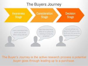 Hành trình khách hàng trong SEO mạng xã hội