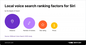 tìm kiếm bằng giọng nói trên google
