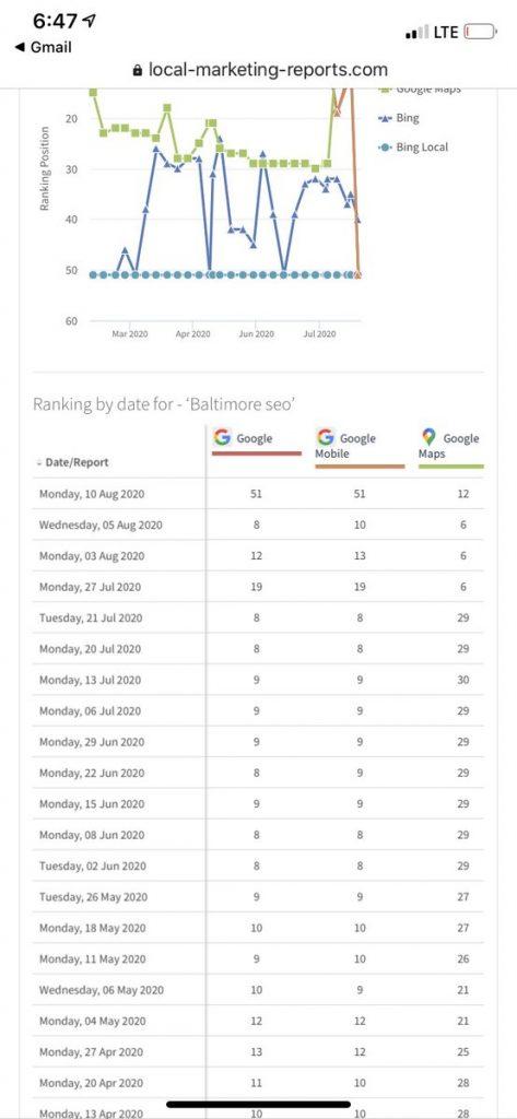 Ảnh hưởng ranking từ người dùng