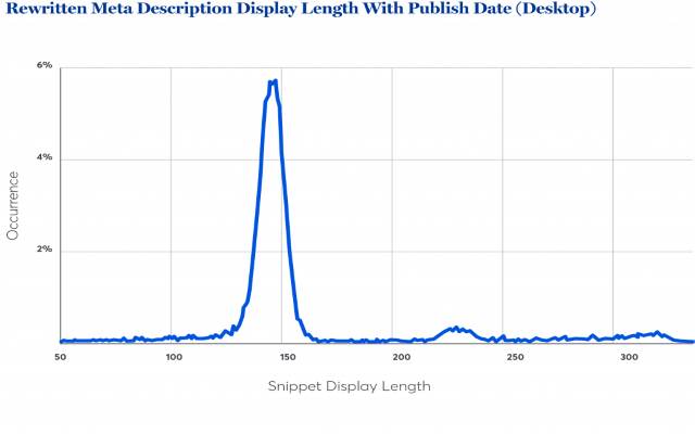 Độ dài hiển thị thẻ mô tả được ghi lại có ngày xuất bản trên máy tính bàn
