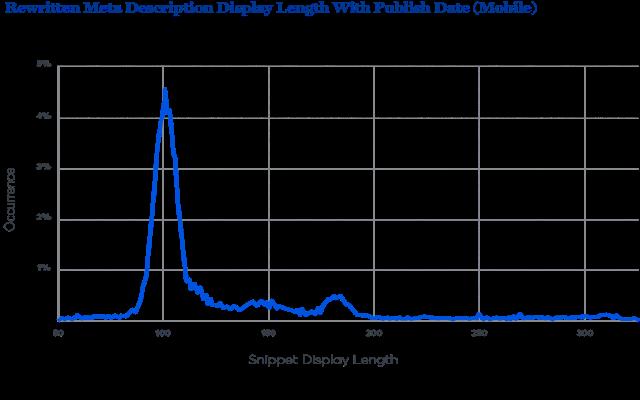 Độ dài hiển thị thẻ mô tả được ghi lại có ngày xuất bản trên thiết bị di động