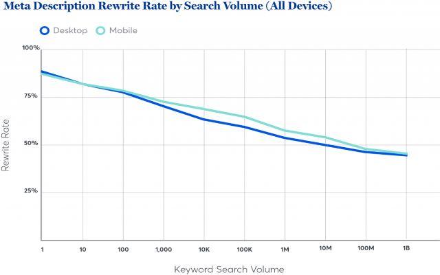 Tỉ lệ ghi lại thẻ mô tả về lưu lượng tìm kiếm ở các thiết bị