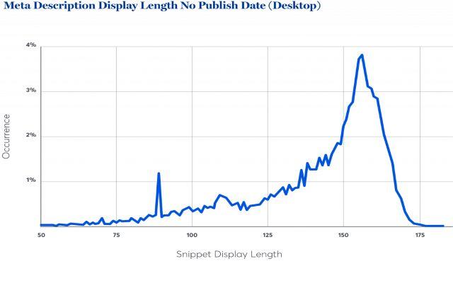 Độ dài hiển thị thẻ mô tả không gắn với ngày xuất bản trên thiết bị máy tính bàn