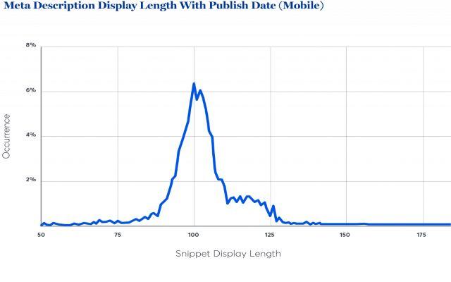 Độ dài hiển thị thẻ meta descriptions có gắn ngày xuất bản trên thiết bị di động