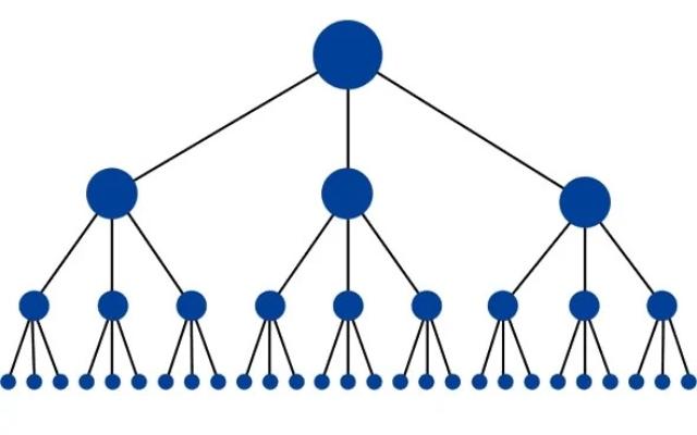Minh họa kim tự tháp liên kết từ Moz