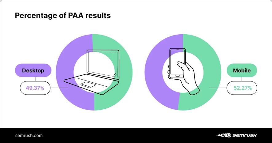 % kết quả tìm kiếm PAA xuất hiện trên các thiết bị