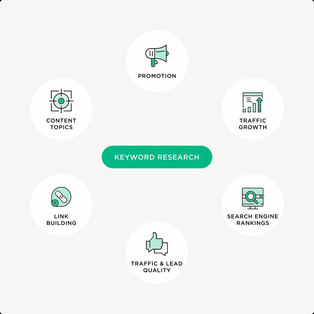 Quy trình dịch vụ SEO từ khóa web