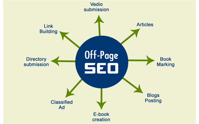 Xây dựng Backlink với SEO Off-Page